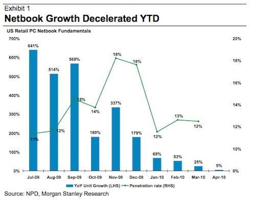 Netbook growth
