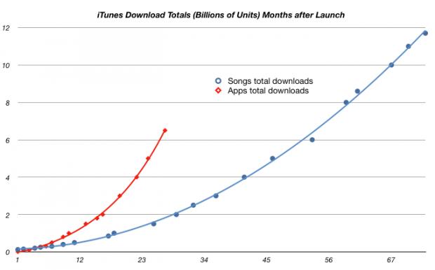 Appdownloads