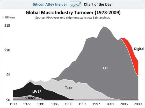 Chart of the day music industry 1973 2009 feb 2011